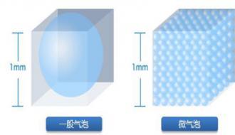 超氧纳米微气泡技术简介